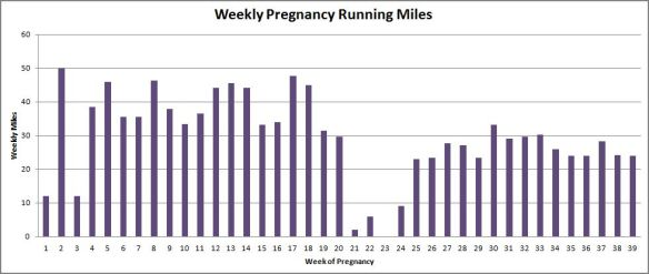weeklymiles
