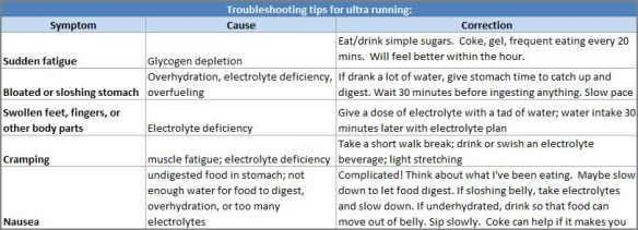 ultra-troubleshooting