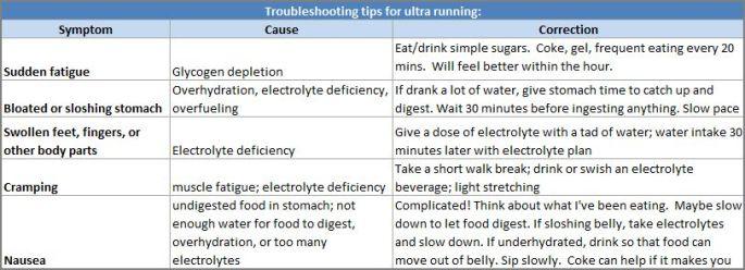 ultra-troubleshooting