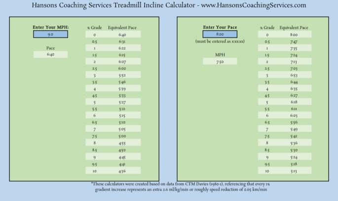Hansons Incline Calculator