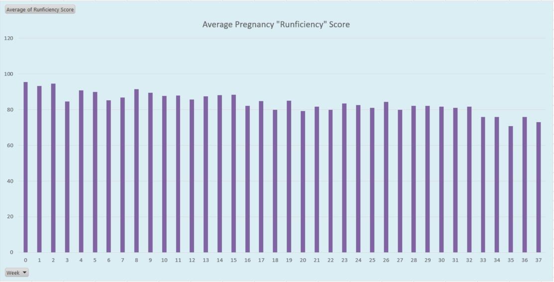 Avg Weekly Runficiency
