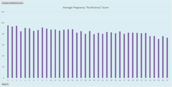 Avg Weekly Runficiency