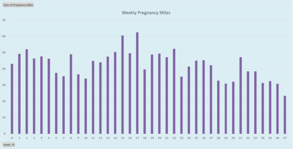 Weekly miles